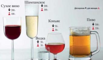 Допустимая норма алкоголя в крови