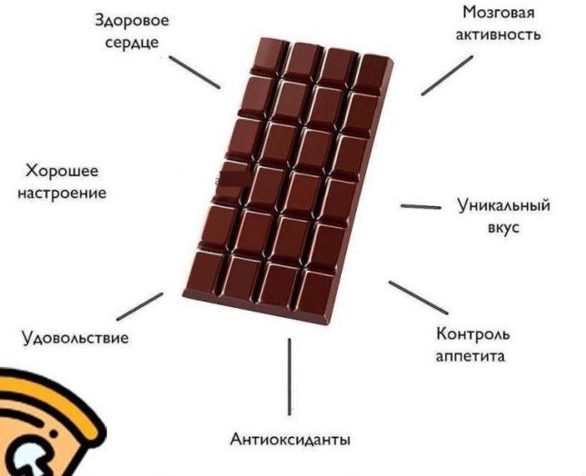 Шоколад для похудения: миф или правда