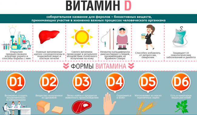 Витамин D полезен или опасен: 7 советов по правильному приему