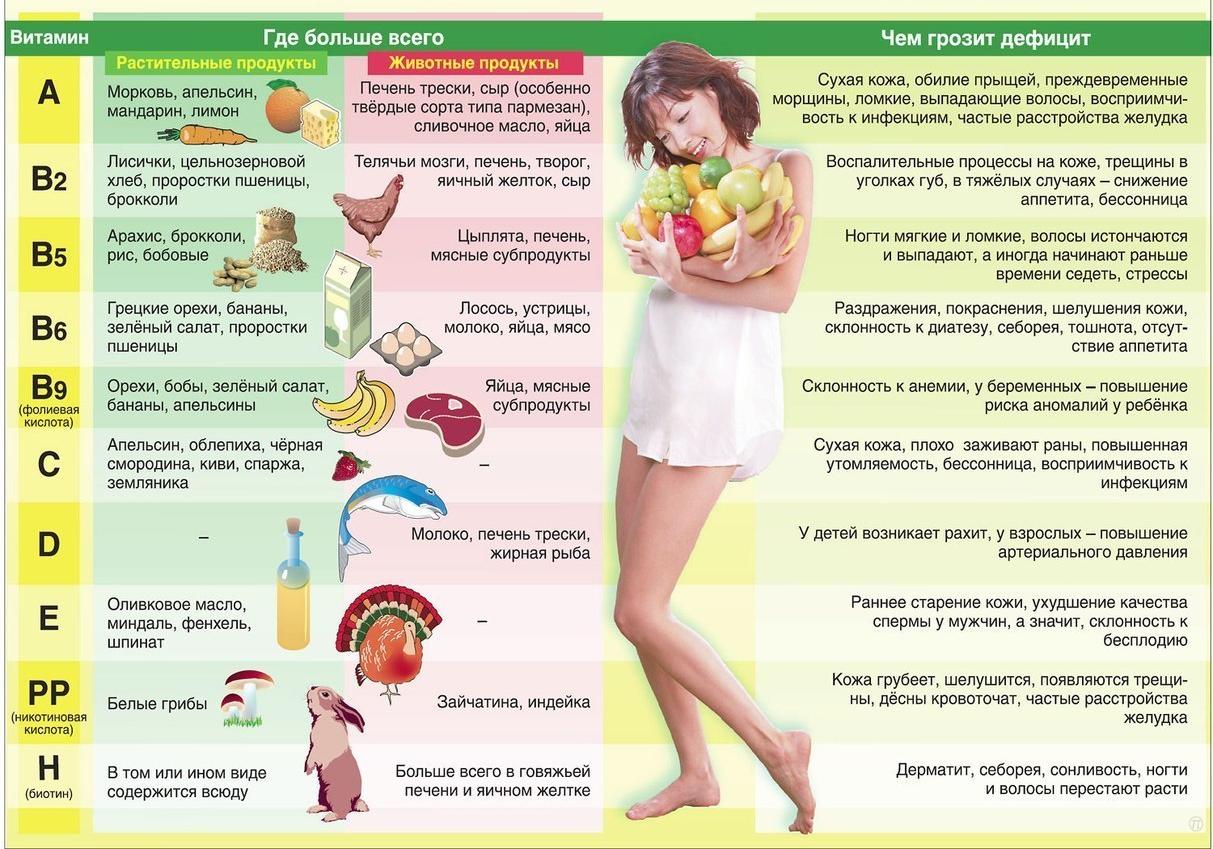 Весенняя нехватка витаминов: как пополнить запас