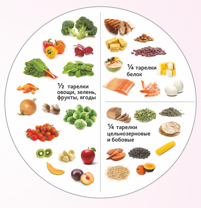 Почему нужно есть «здоровыми» тарелками, чтобы не поправляться