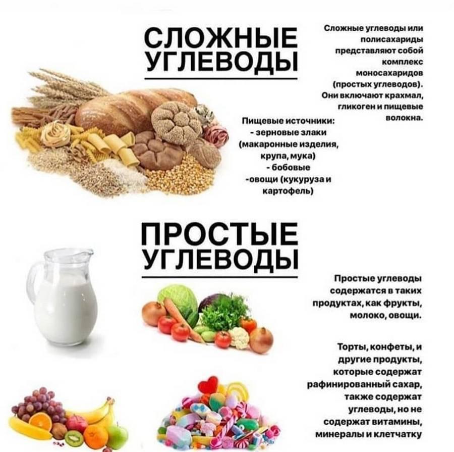 Список продуктов, где есть правильные углеводы